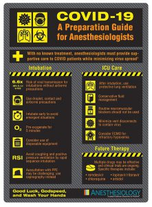 ANESTHESIOLOGY COVID-19